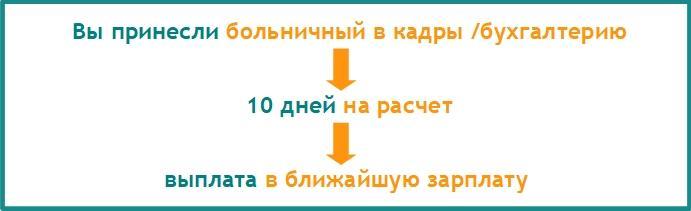 Изображение - Какие предусмотрены сроки получения выплат декретных денежных средств по больничному листу 7878